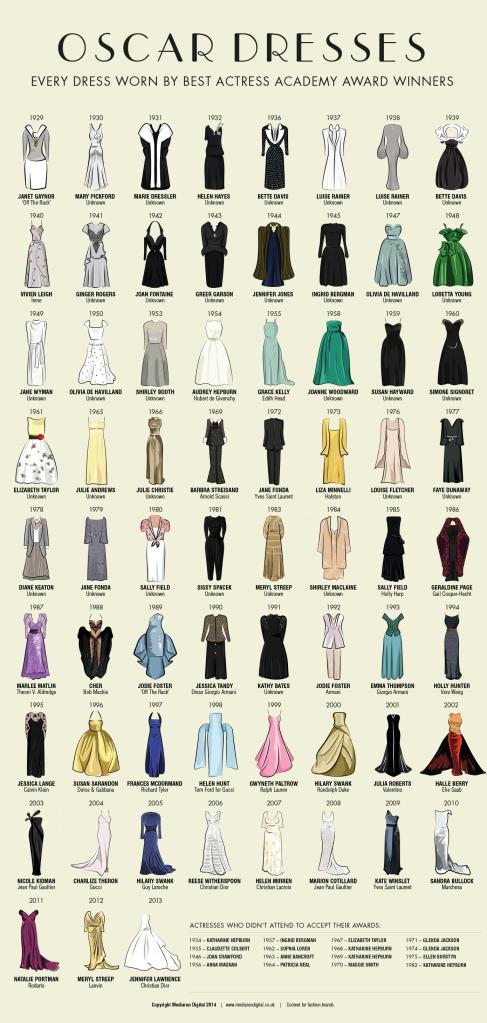 Vestidos de los Oscar
