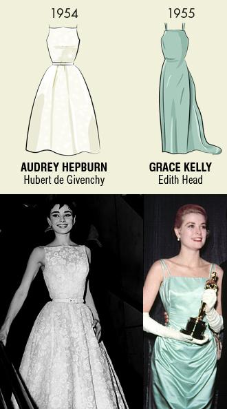 Audrey Hepburn de Givenchy y Grace Kelly de Edith Head ganadoras Oscar